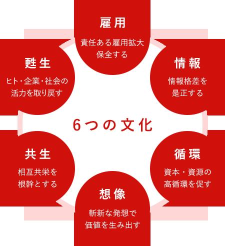 6つの文化(雇用・情報・循環・想像・共生・甦生)